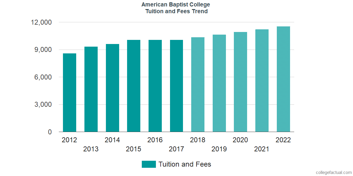 Tuition and Fees Trends at American Baptist College