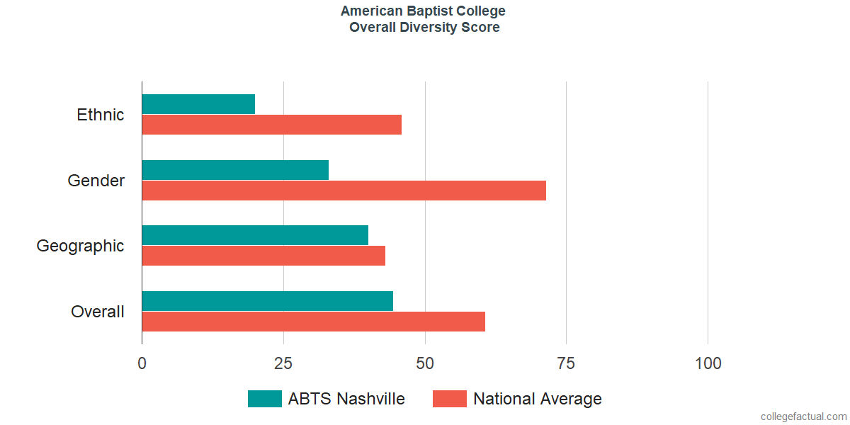 Overall Diversity at American Baptist College