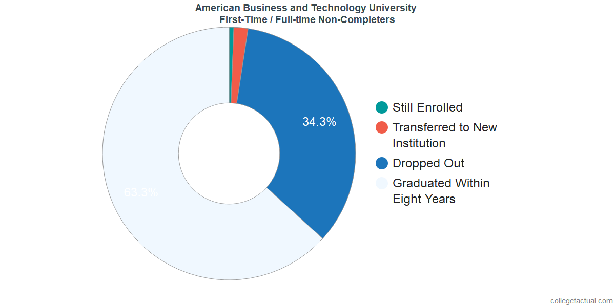 Non-completion rates for first-time / full-time students at American Business and Technology University