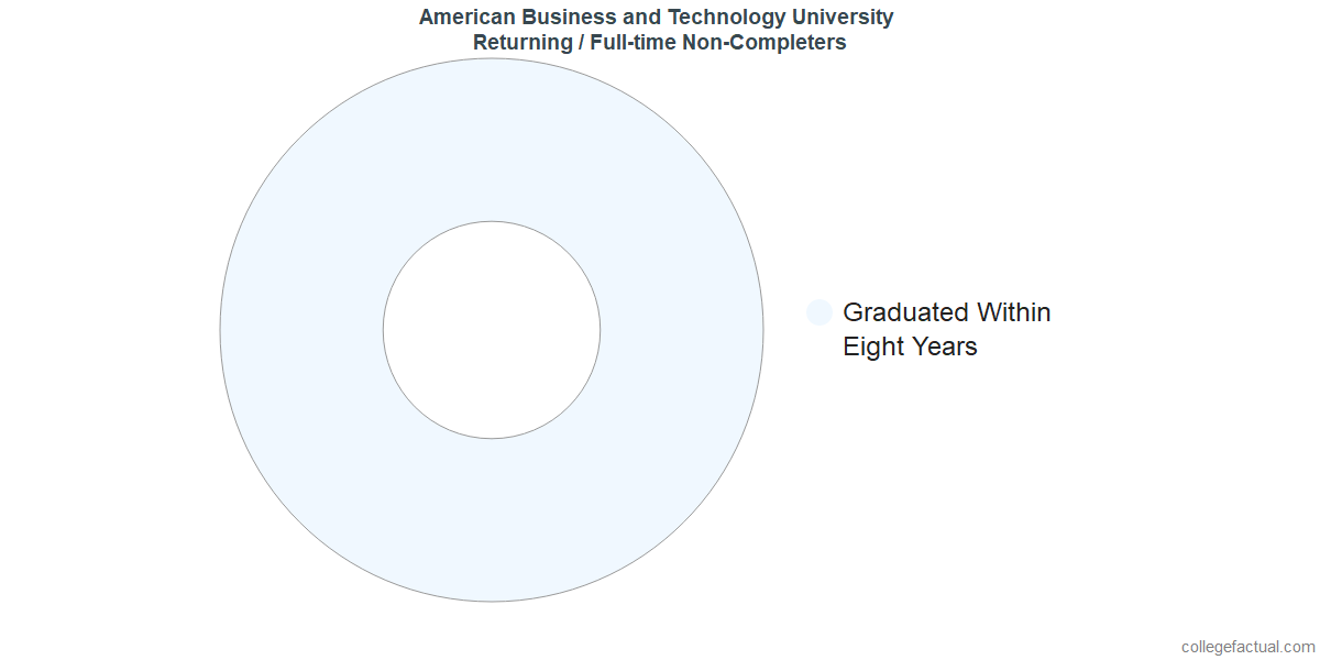 Non-completion rates for returning / full-time students at American Business and Technology University