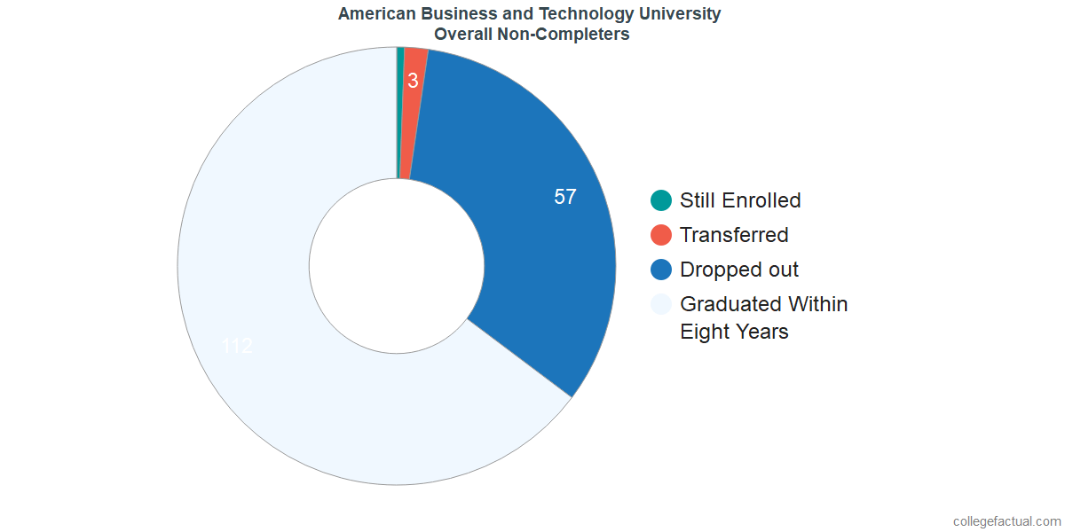 outcomes for students who failed to graduate from American Business and Technology University
