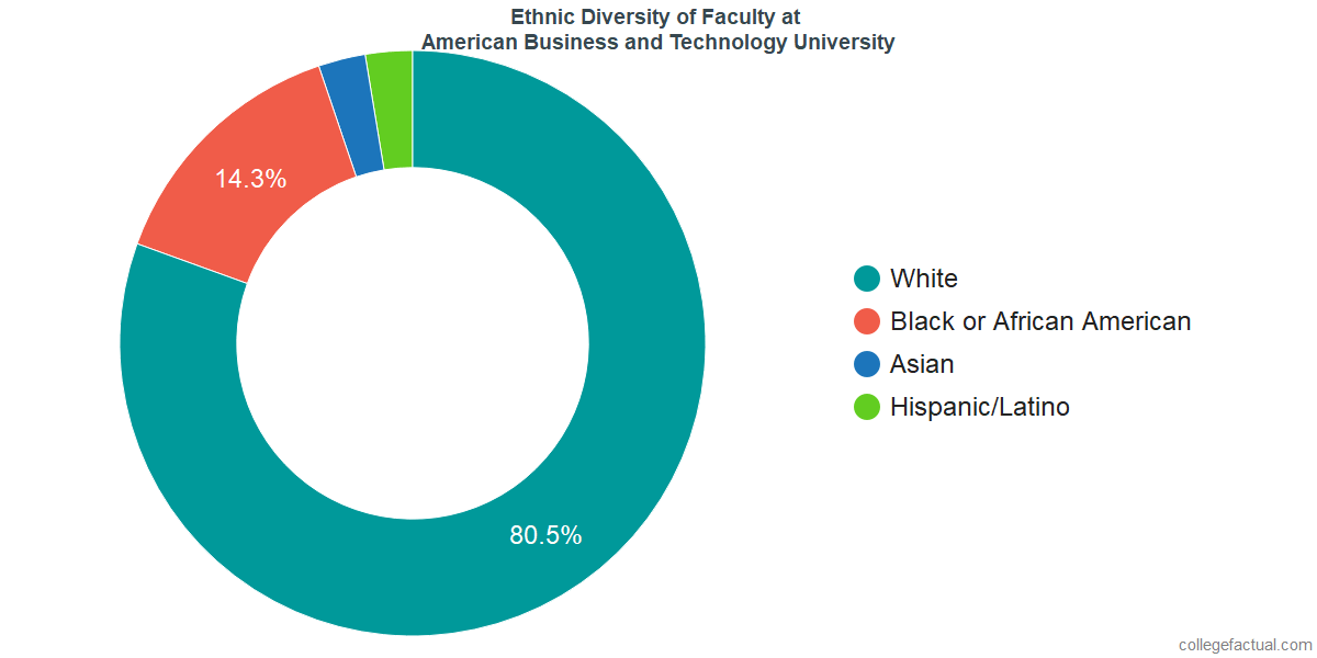 Ethnic Diversity of Faculty at American Business and Technology University