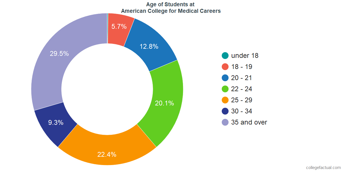 Age of Undergraduates at American College for Medical Careers
