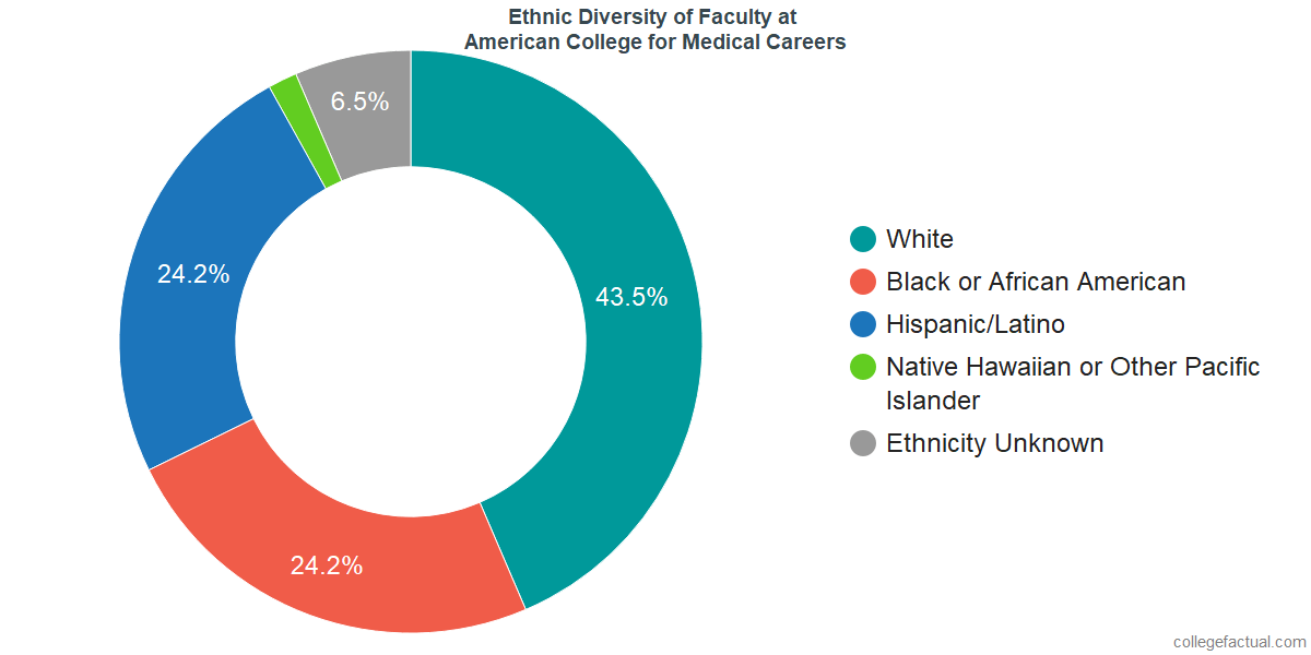 Ethnic Diversity of Faculty at American College for Medical Careers