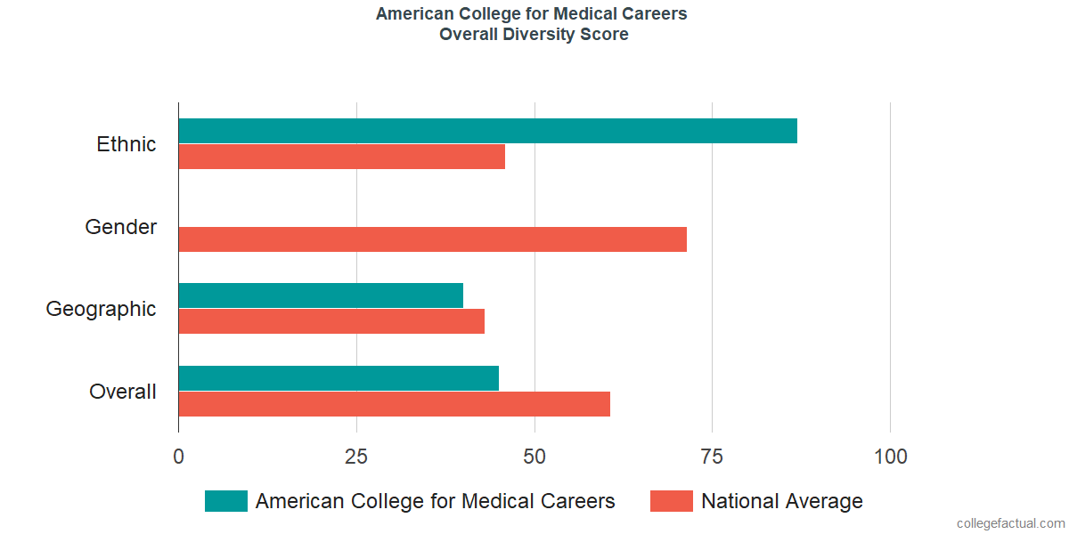 Overall Diversity at American College for Medical Careers