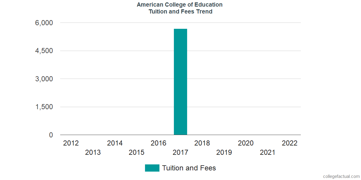 Tuition and Fees Trends at American College of Education