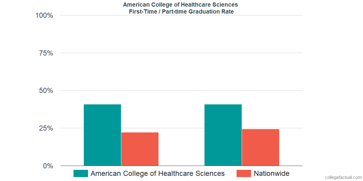 Graduation rates for first-time / part-time students at American College of Healthcare Sciences