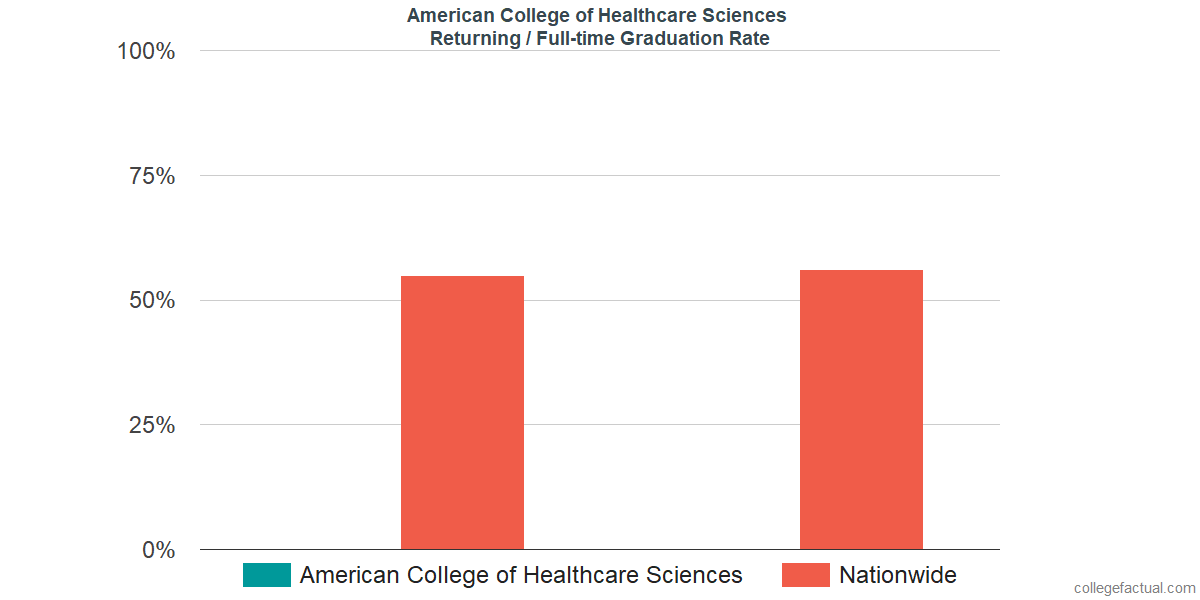 Graduation rates for returning / full-time students at American College of Healthcare Sciences
