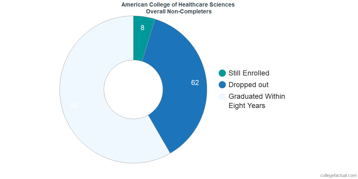 outcomes for students who failed to graduate from American College of Healthcare Sciences
