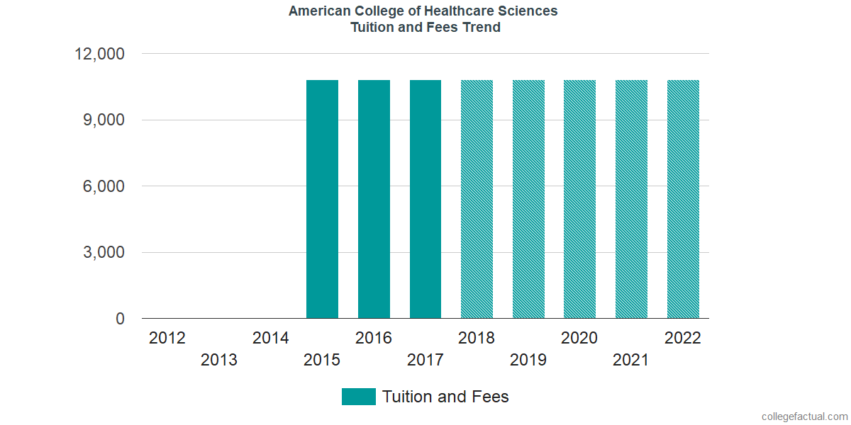 Tuition and Fees Trends at American College of Healthcare Sciences