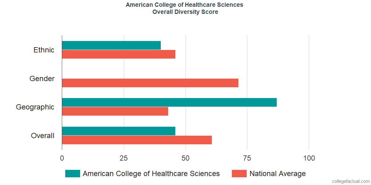 Overall Diversity at American College of Healthcare Sciences