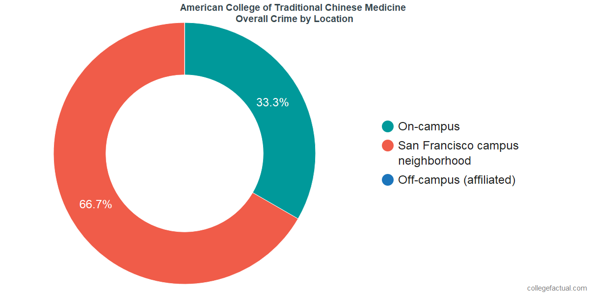 Overall Crime and Safety Incidents at American College of Traditional Chinese Medicine by Location