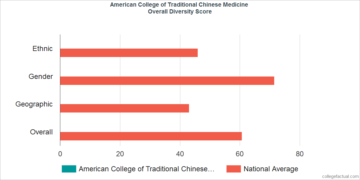 Overall Diversity at American College of Traditional Chinese Medicine