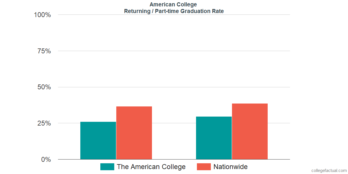 Graduation rates for returning / part-time students at American College