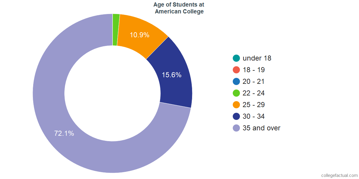 Age of Undergraduates at American College of Financial Services