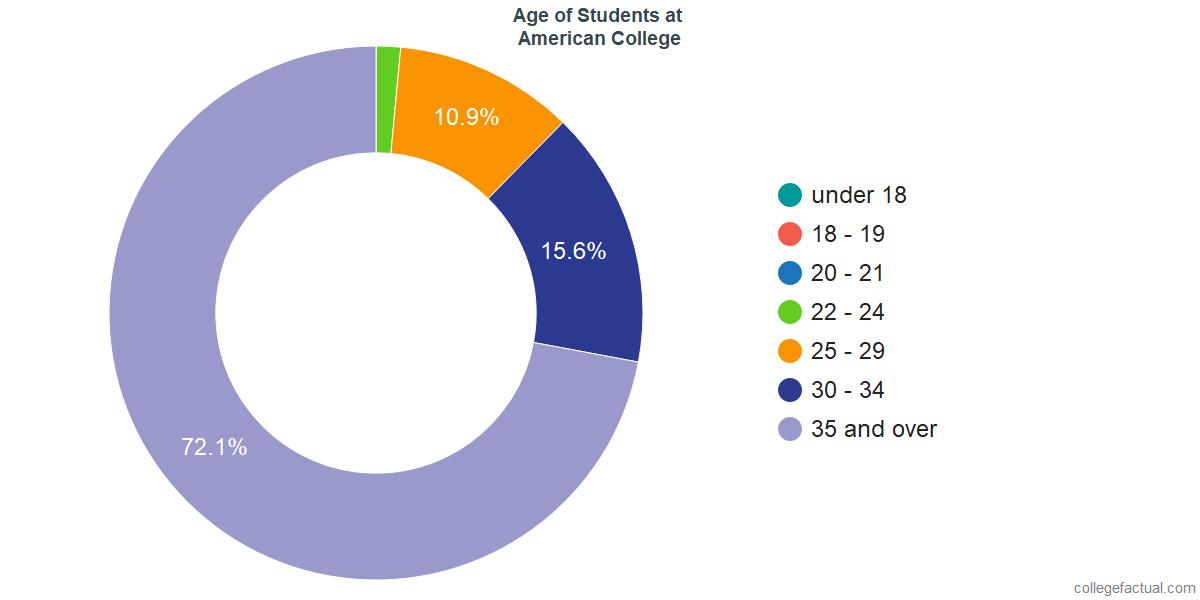 Undergraduate Age Diversity at American College