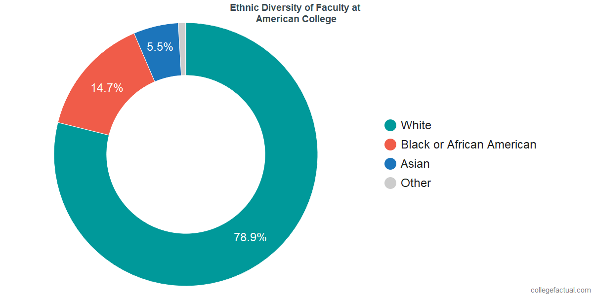 Ethnic Diversity of Faculty at American College