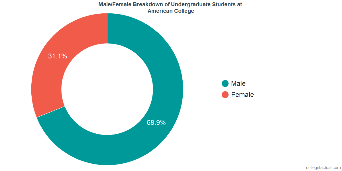 Male/Female Diversity of Undergraduates at American College of Financial Services