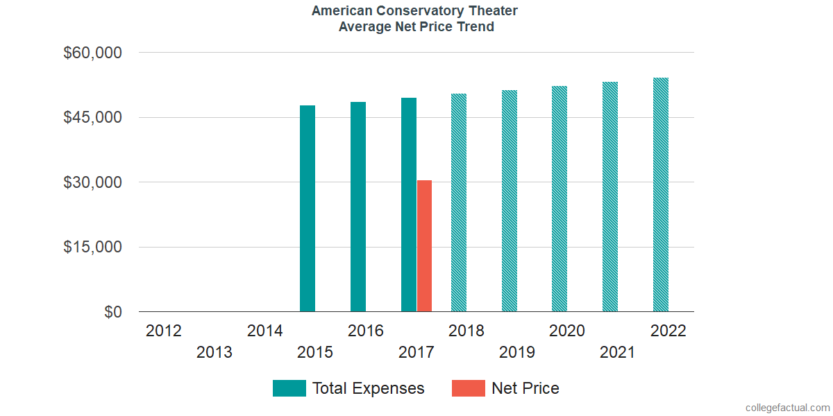 Average Net Price at American Conservatory Theater