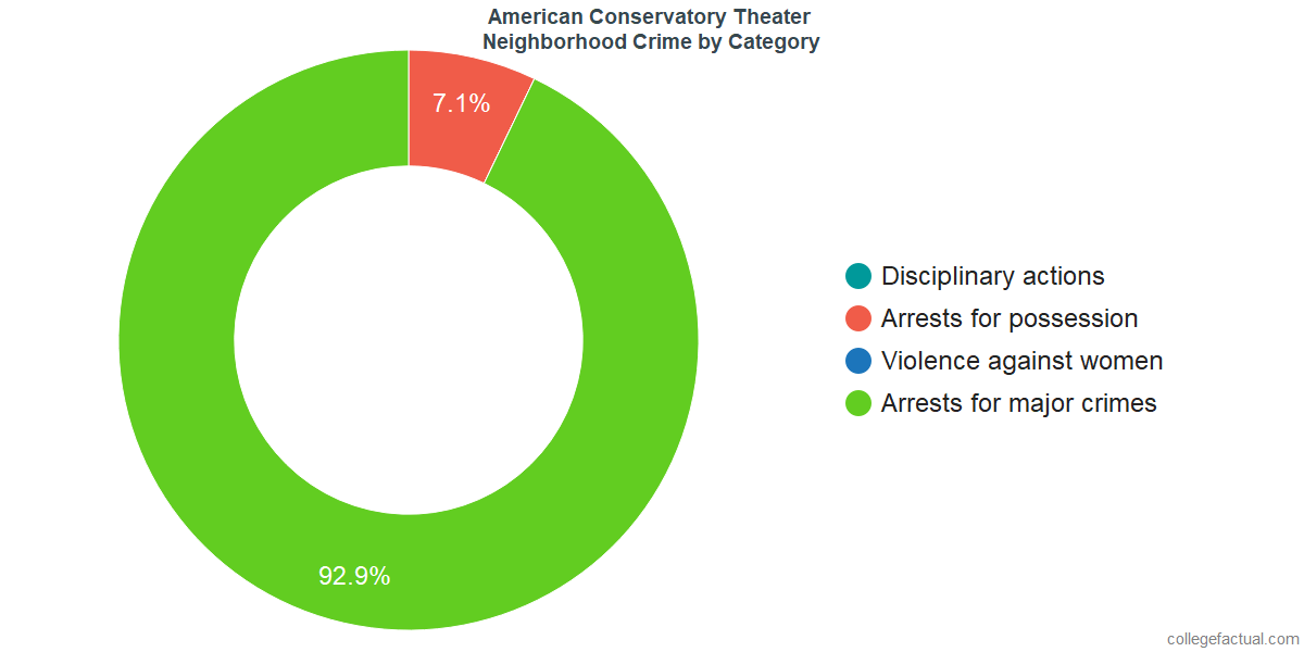 San Francisco Neighborhood Crime and Safety Incidents at American Conservatory Theater by Category