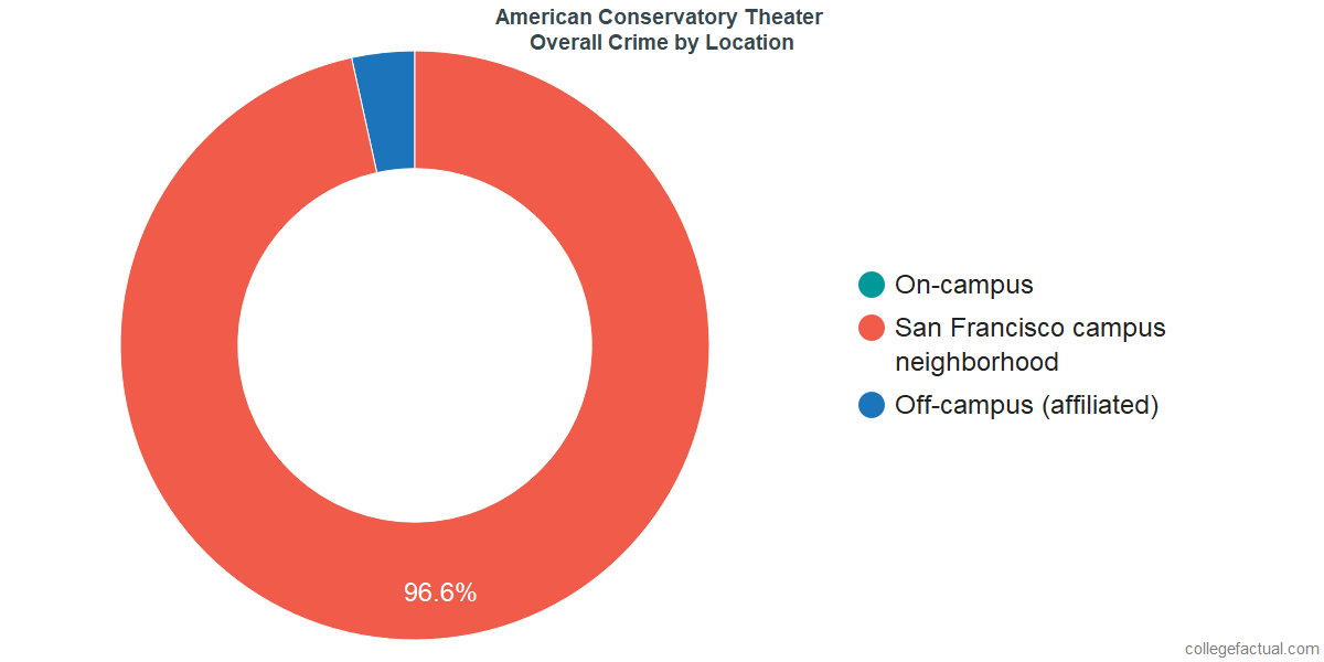 Overall Crime and Safety Incidents at American Conservatory Theater by Location