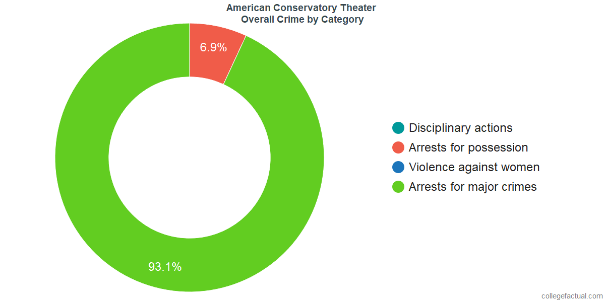 Overall Crime and Safety Incidents at American Conservatory Theater by Category