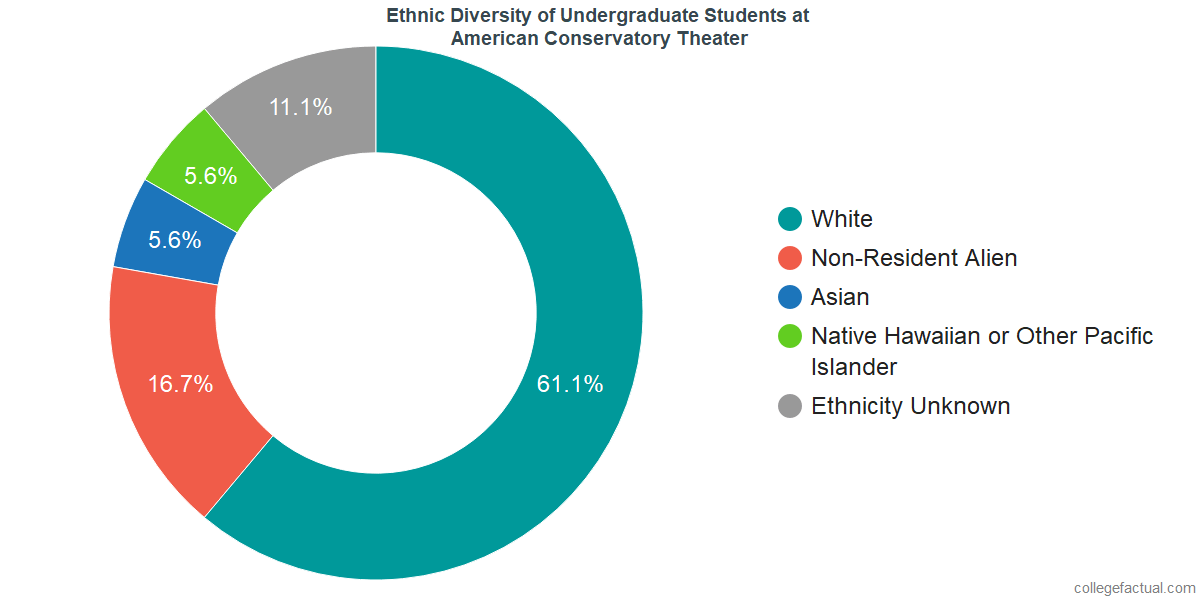 Ethnic Diversity of Undergraduates at American Conservatory Theater
