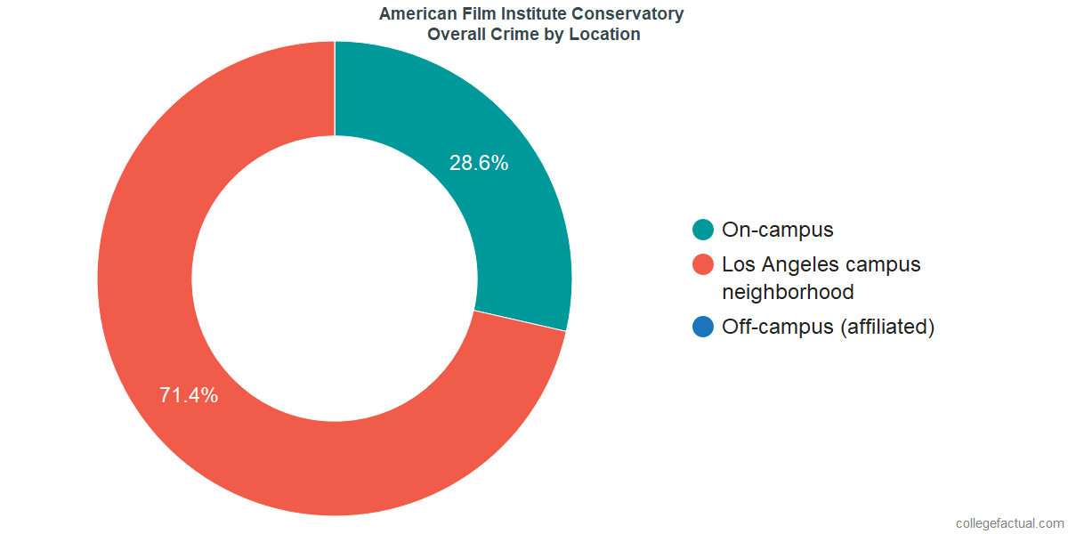 Overall Crime and Safety Incidents at American Film Institute Conservatory by Location