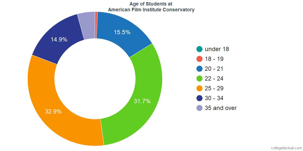 Age of Undergraduates at American Film Institute Conservatory