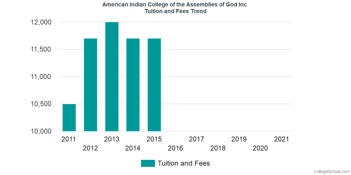 Tuition and Fees Trends at American Indian College of the Assemblies of God Inc