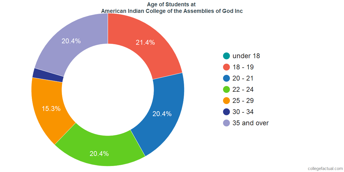 Age of Undergraduates at American Indian College of the Assemblies of God Inc
