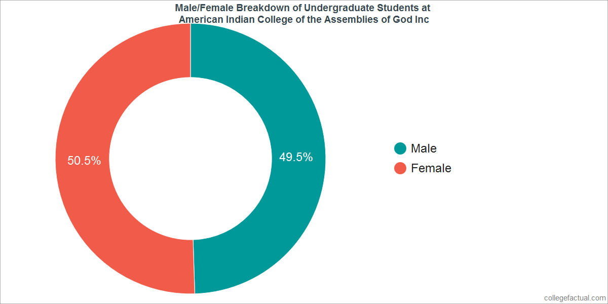 Male/Female Diversity of Undergraduates at American Indian College of the Assemblies of God Inc
