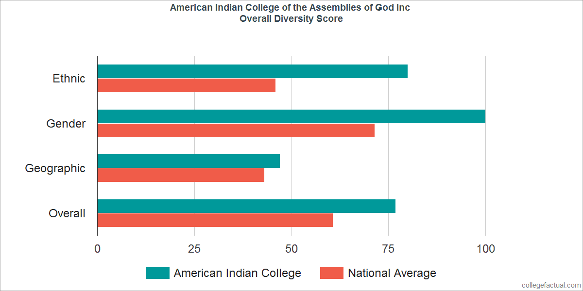 Overall Diversity at American Indian College of the Assemblies of God Inc