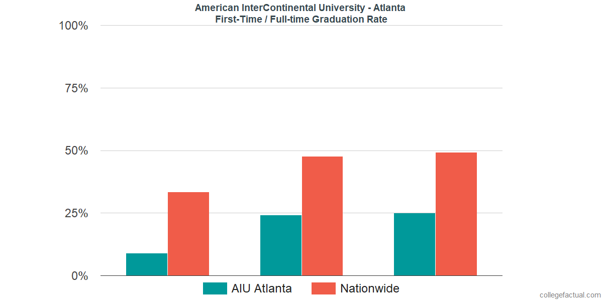 Graduation rates for first time / full-time students at American InterContinental University - Atlanta
