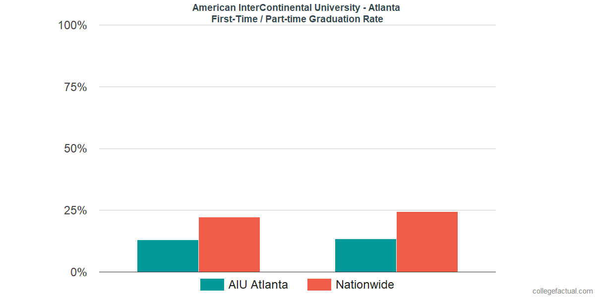 Graduation rates for first time / part-time students at American InterContinental University - Atlanta