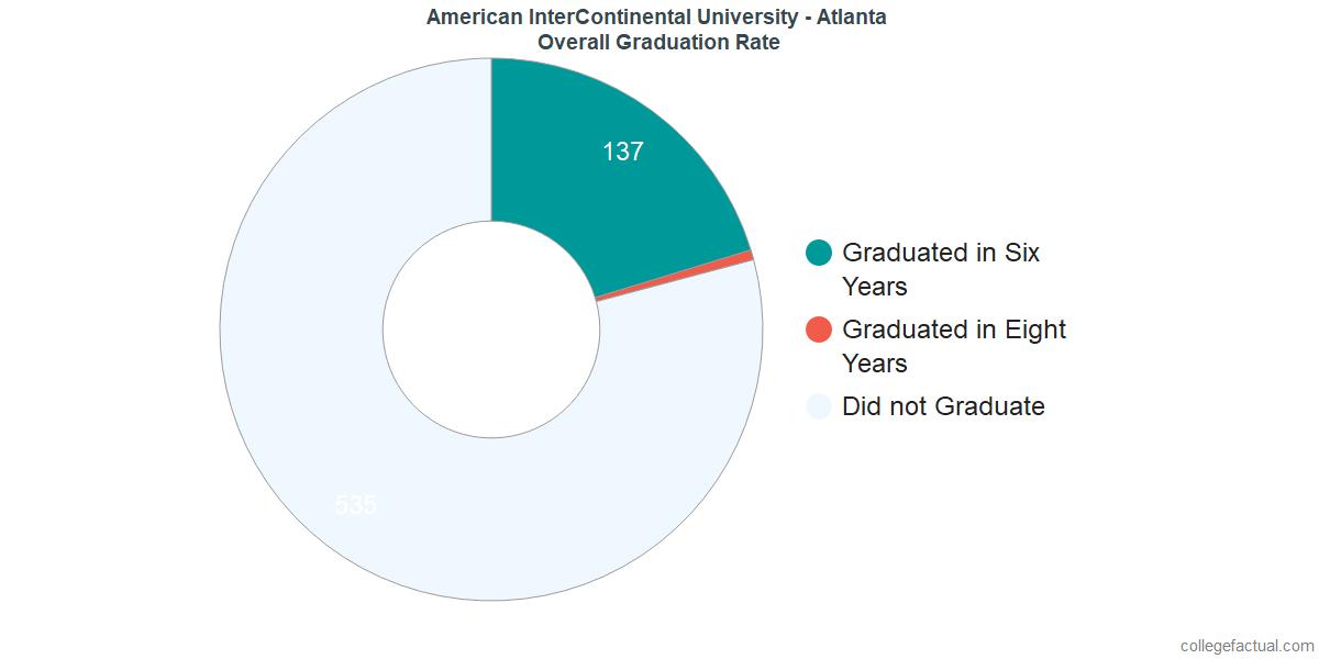 AIU AtlantaUndergraduate Graduation Rate