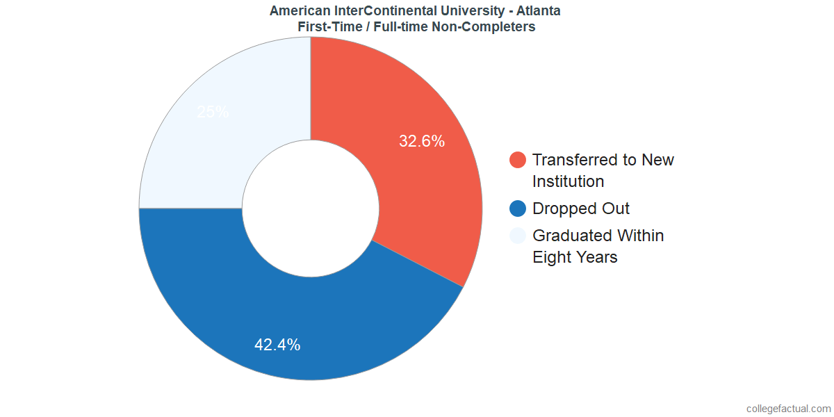 Non-completion rates for first time / full-time students at American InterContinental University - Atlanta