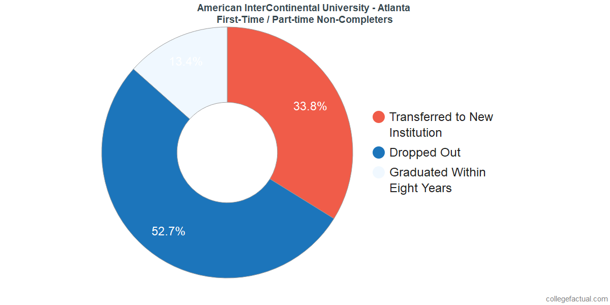 Non-completion rates for first time / part-time students at American InterContinental University - Atlanta