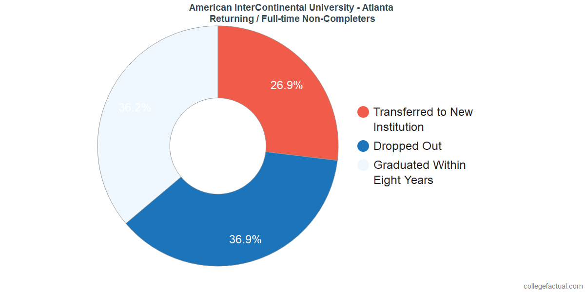 Non-completion rates for returning / full-time students at American InterContinental University - Atlanta