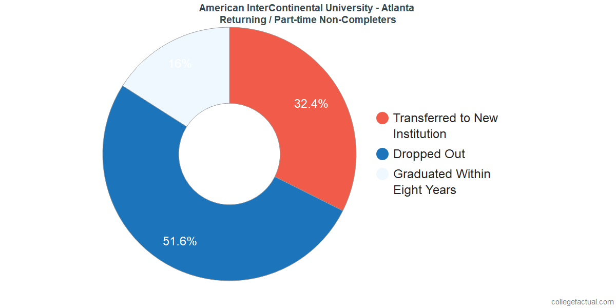 Non-completion rates for returning / part-time students at American InterContinental University - Atlanta