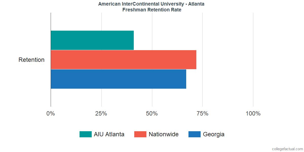 AIU AtlantaFreshman Retention Rate