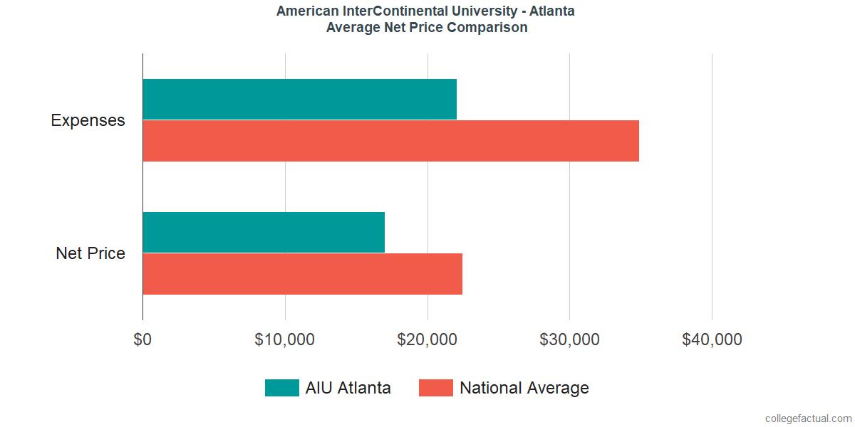 Net Price Comparisons at American InterContinental University - Atlanta