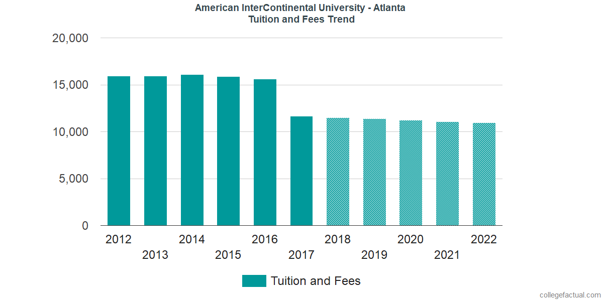Tuition and Fees Trends at American InterContinental University - Atlanta