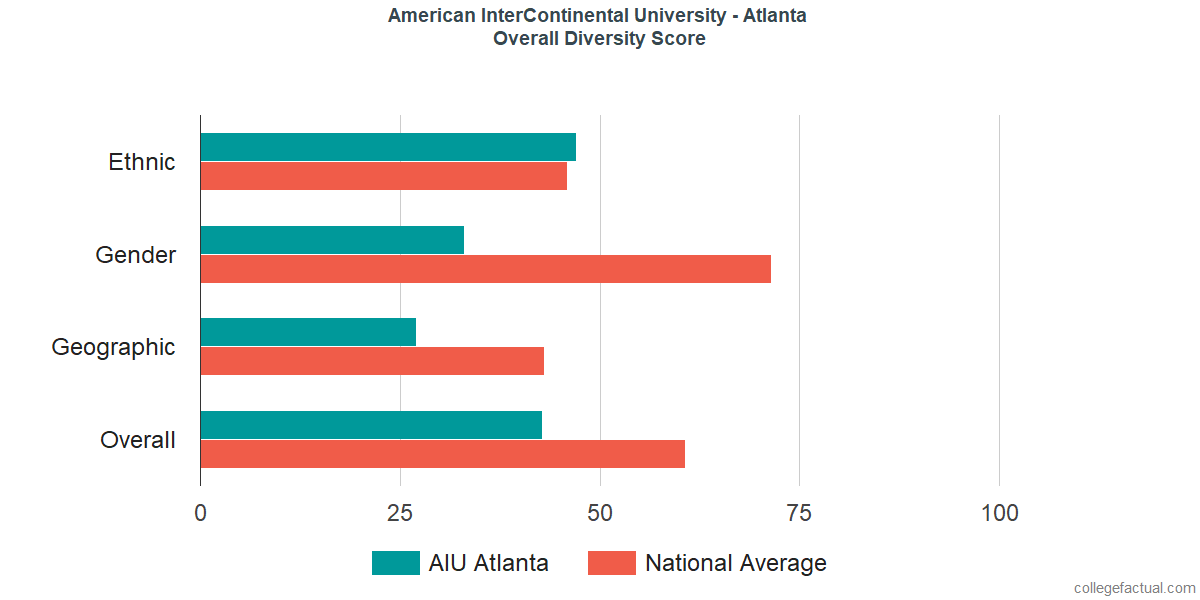 Overall Diversity at American InterContinental University - Atlanta