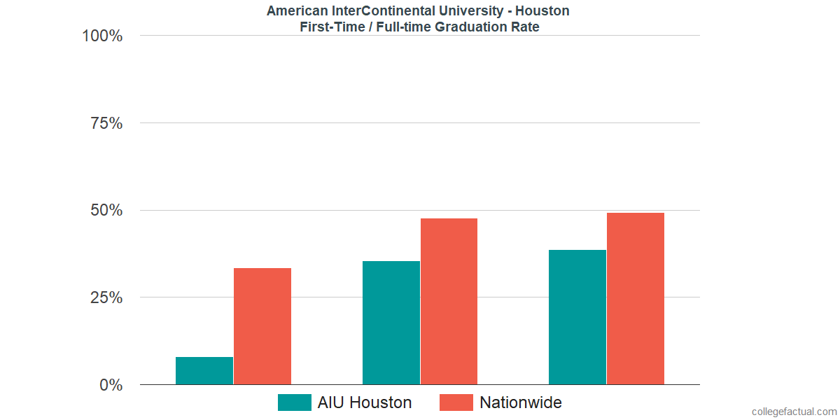 Graduation rates for first-time / full-time students at American InterContinental University - Houston