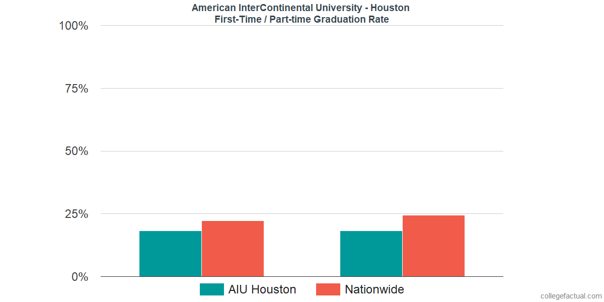 Graduation rates for first-time / part-time students at American InterContinental University - Houston