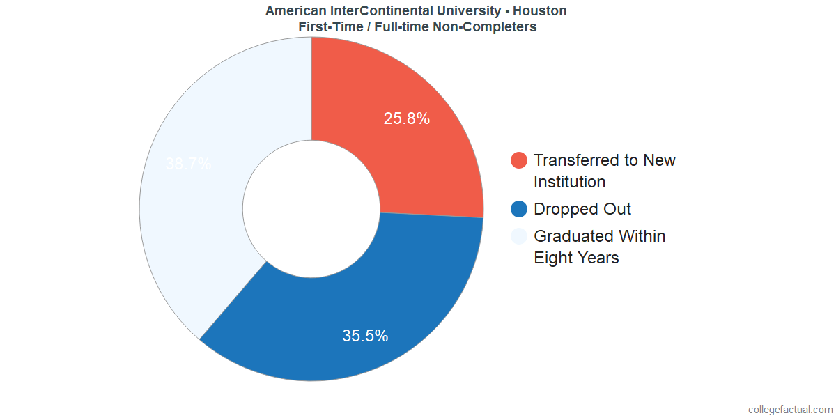 Non-completion rates for first-time / full-time students at American InterContinental University - Houston