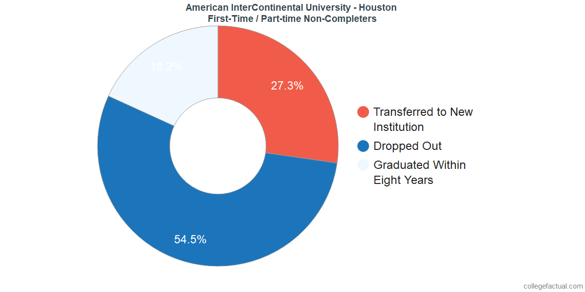 Non-completion rates for first-time / part-time students at American InterContinental University - Houston