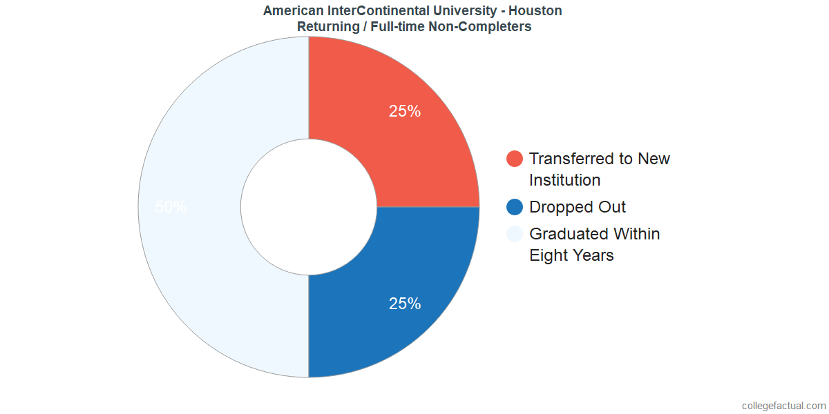 Non-completion rates for returning / full-time students at American InterContinental University - Houston