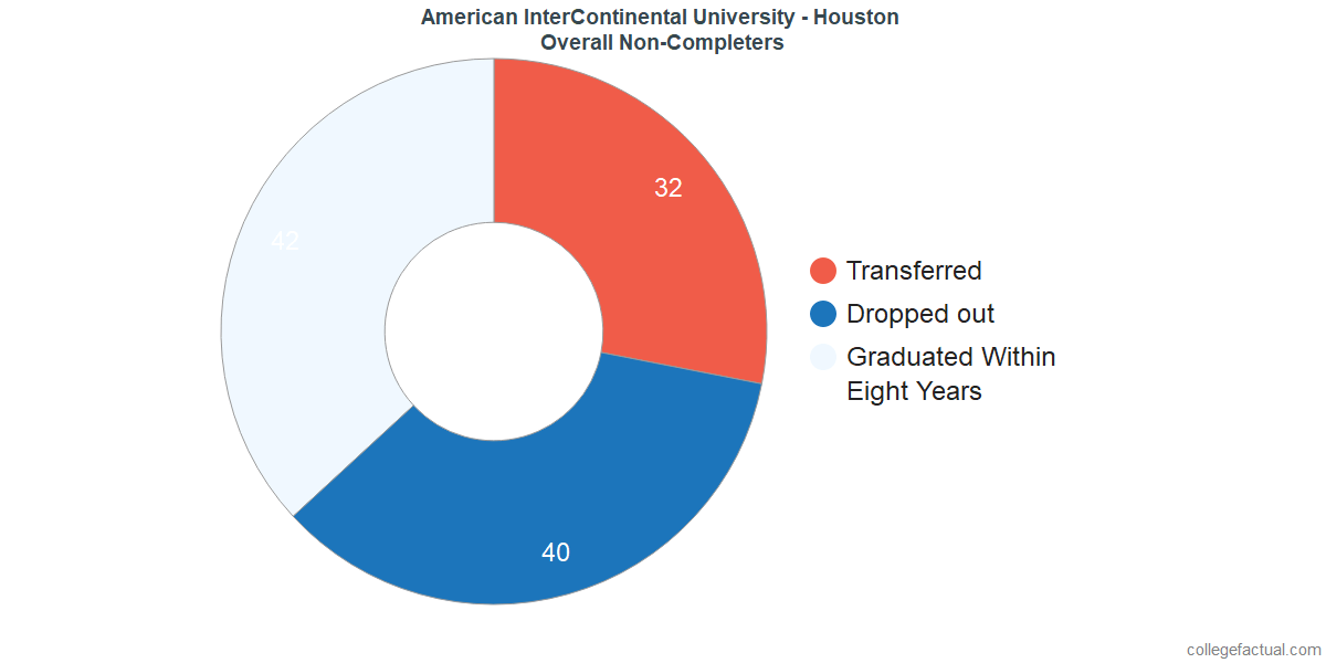 outcomes for students who failed to graduate from American InterContinental University - Houston